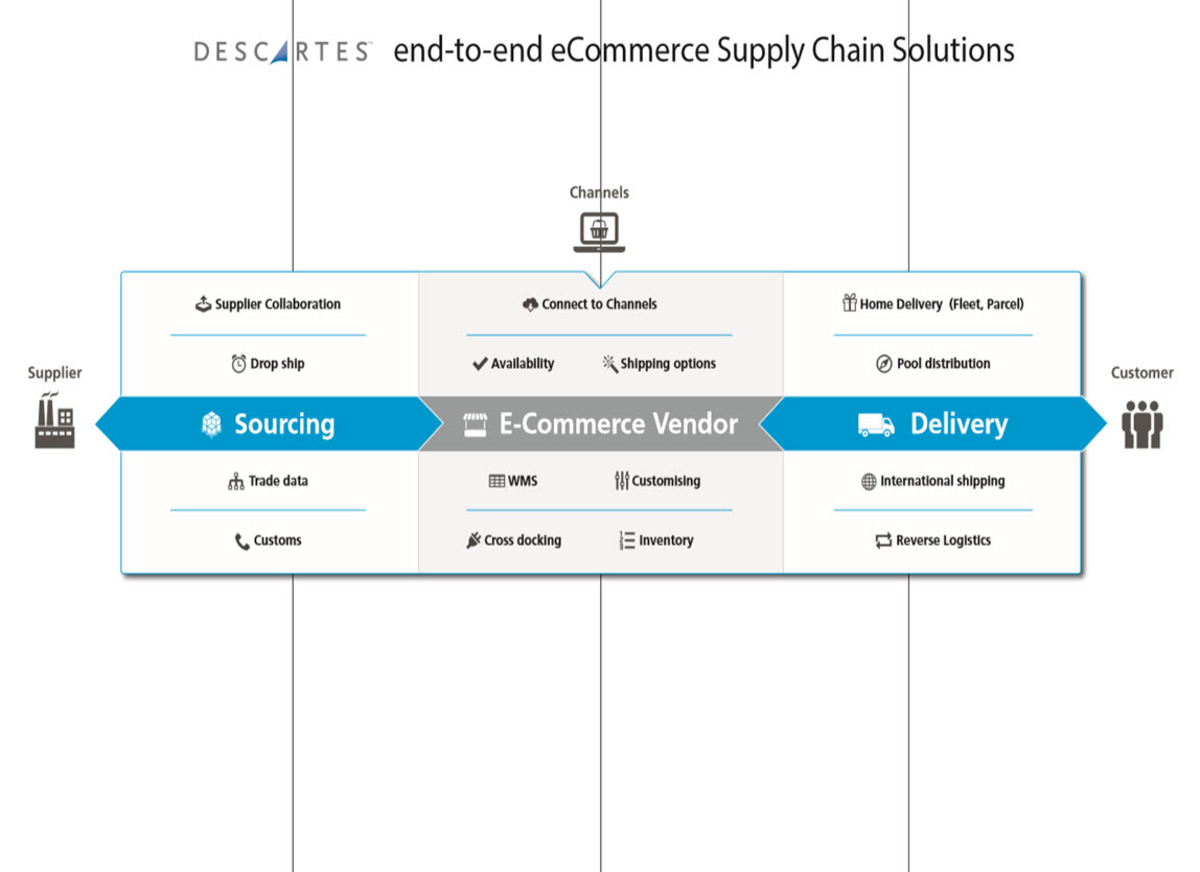 End-to-end supply chain solutions for eCommerce | Descartes